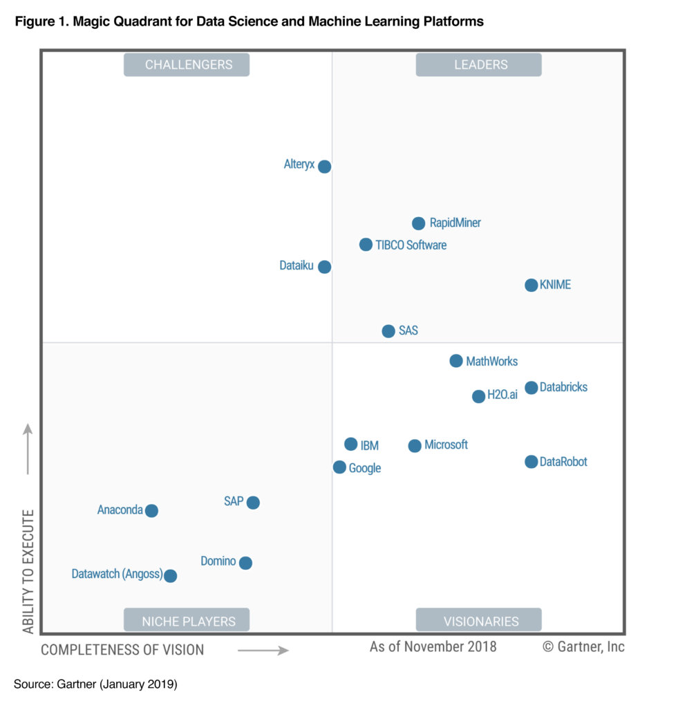 gartner ml and data science_2019jan